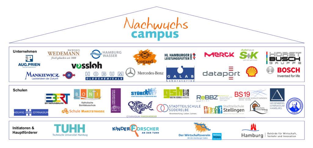 Kooperationen NWC Haus