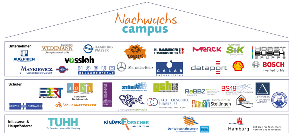 Darstellung der teilnehmenden Schulen und Unternehmen sowie der Förderer
